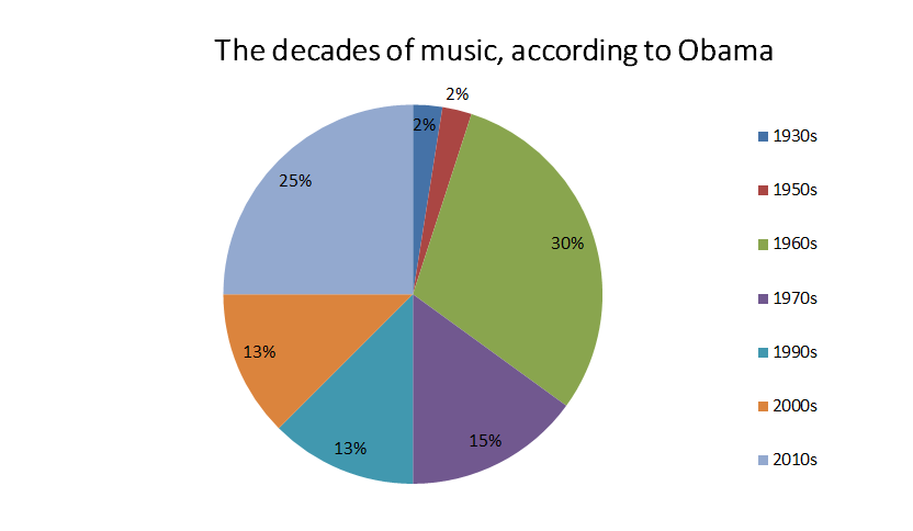 A pie chart showing the decades of music in Obama's playlists.