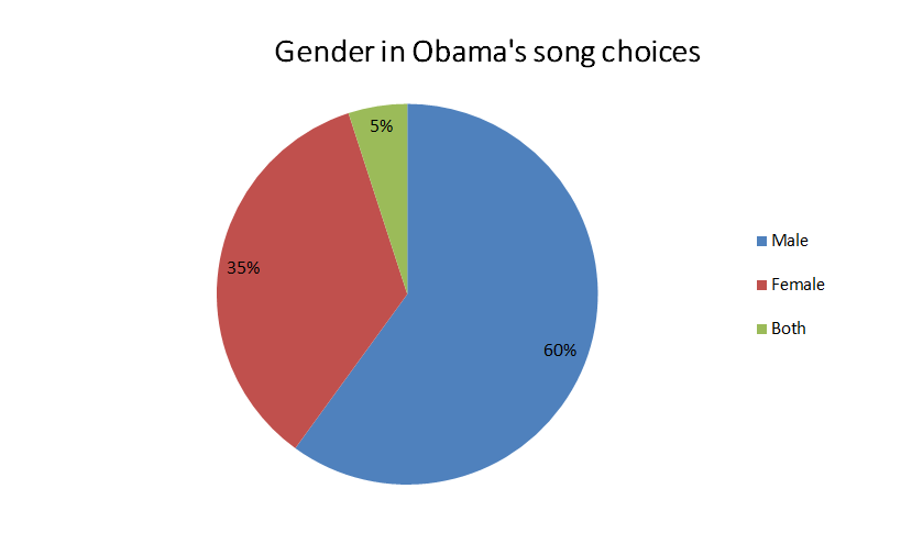 A pie chart showing the gender of musicians in Obama's playlists; 60% male, 35% female, 5% both.