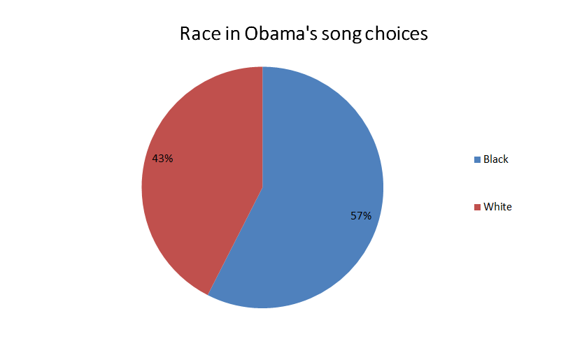 A pie chart showing the race of musicians in Obama's playlists; 57% black, 43% white.